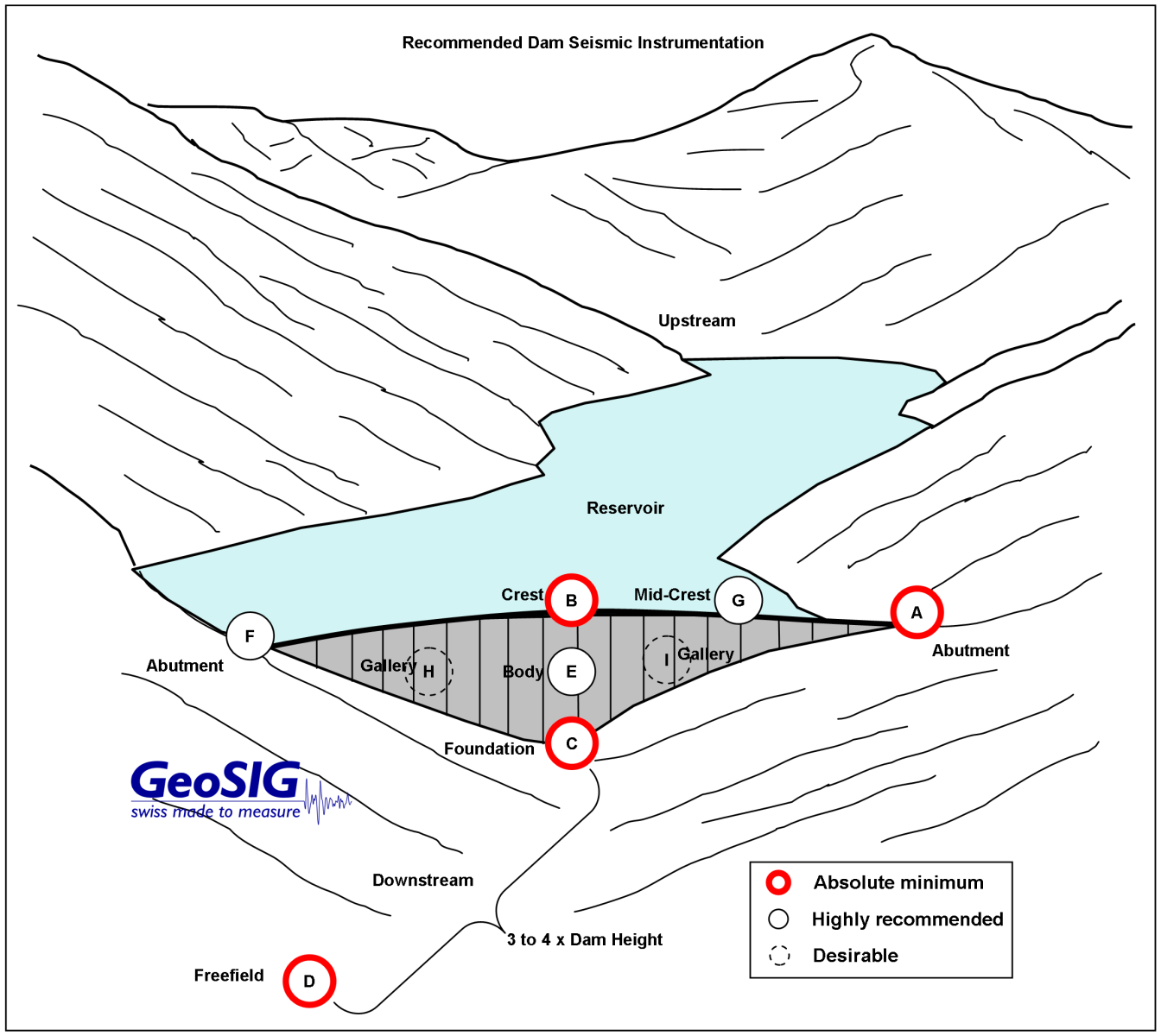 Geosig Offers Structural Monitoring Solutions For Dams In The Event Displacementtypeaccelerometercircuitdiagrampng At Each Measuring Point A High Dynamic Mechanical Force Balance Accelerometer Is Deployed These Devices Collect Raw Acceleration Data And Transfer It To